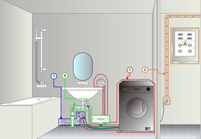 где поставить стиральную машину