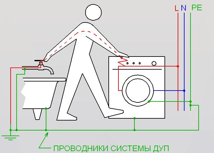 Особенности заземления в квартире