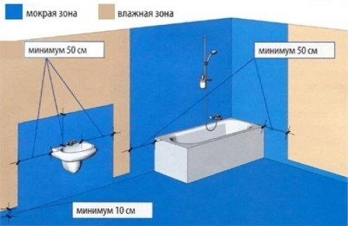 гидроизоляция ванны