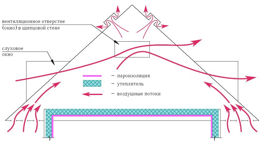 вентиляция