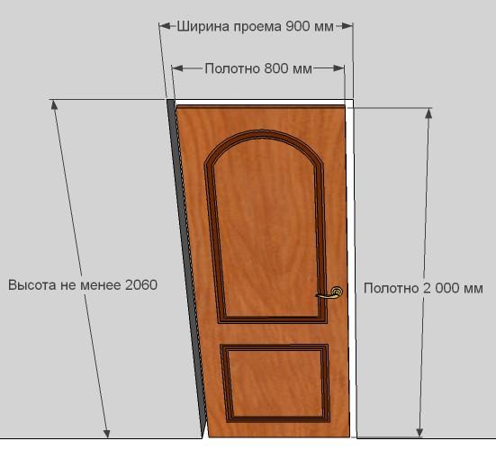 Обычно ширина дверей