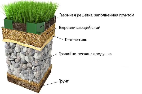 Правила укладки газонной решетки