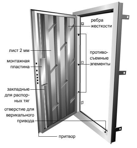 из чего состоит дверь