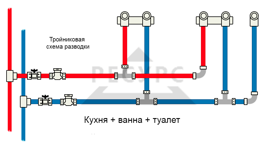 Последовательная система водоснабжения