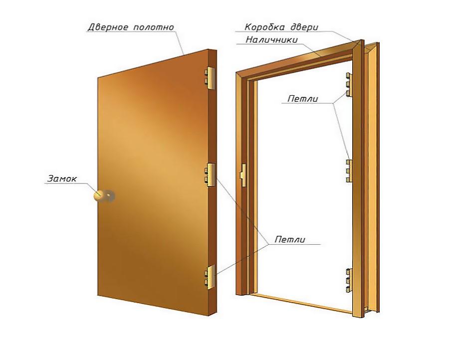 Определение размеров дверного проема
