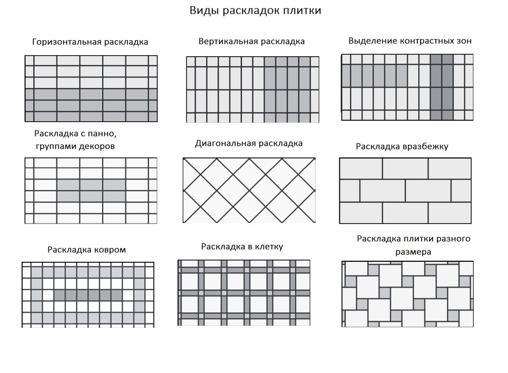 Виды раскладки плитки