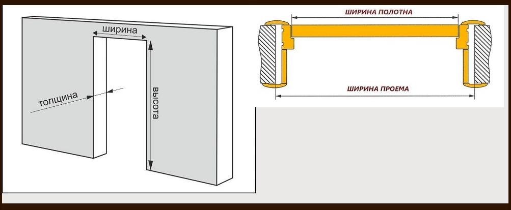 высота и ширина дверного проема