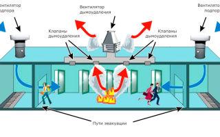 Системы дымоудаления: чистый воздух и безопасность