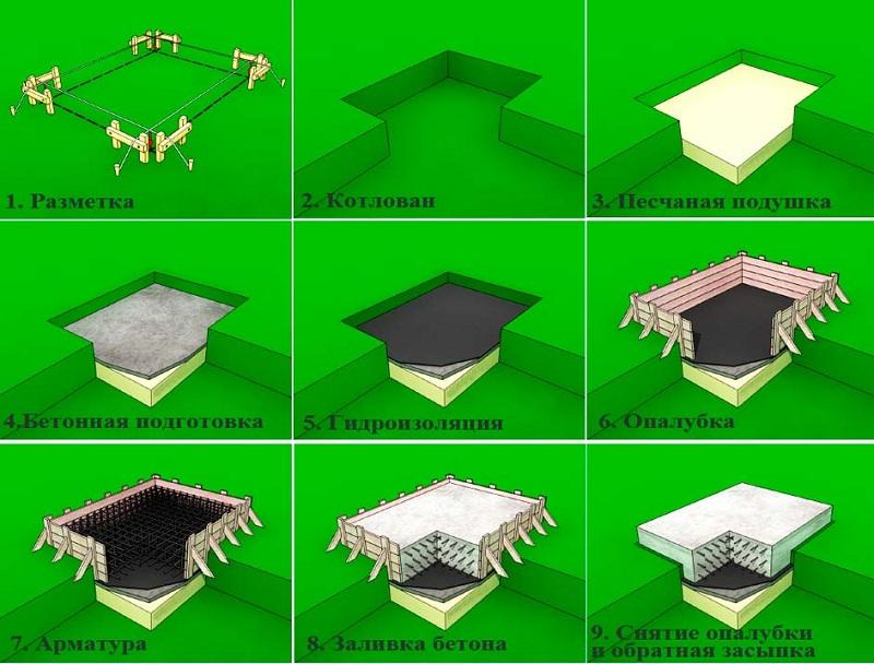 Разновидности фундаментов для возведения гражданских объектов