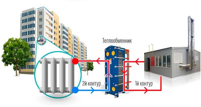 Сфера применения централизованных и автономных систем отопления